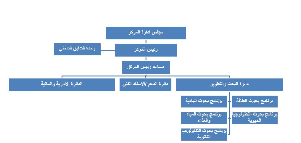 الهيكل التنظيمي المركز الوطني للبحث و التطوير